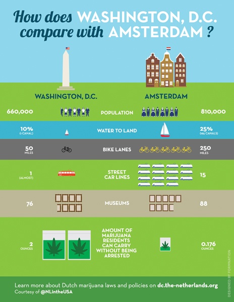 Washington DC vs Amsterdam - Infografik